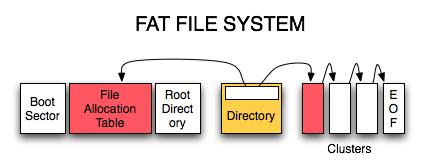 02fatfilesystem