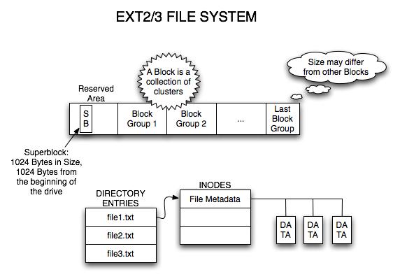 03extfilesystem