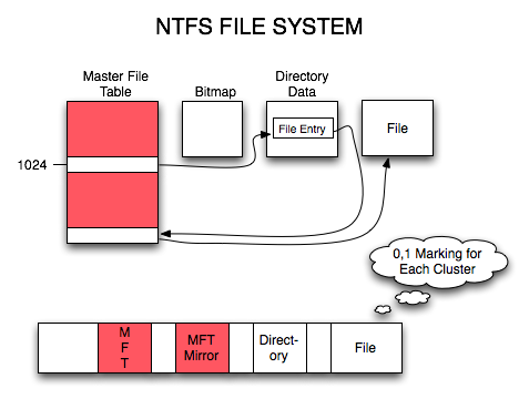 04ntfsfilesystem