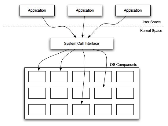 edu b log  operating systems
